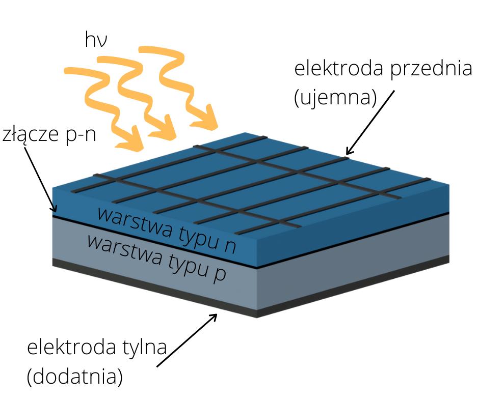 Budowa ogniwa słonecznego