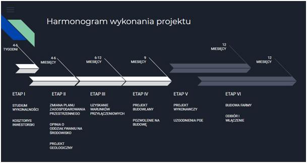 Farma fotowoltaiczna - harmonogram wykonania projektu